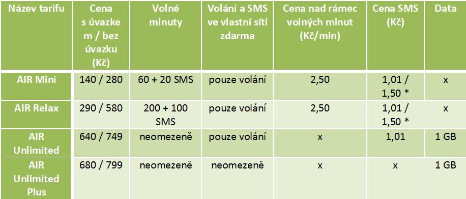 Ceník U:fon / Air Telecom