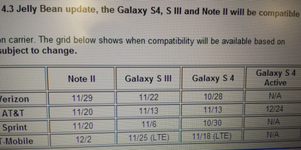 Android 4.3 pro Samsung Galaxy S3 a S4 přijde v říjnu! Android-4-3-update-schedule-600x300