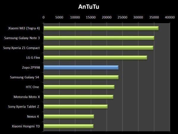 Jediný AnTuTu novému modelu Zopo ZP998 sedl - skóre není vůbec špatné