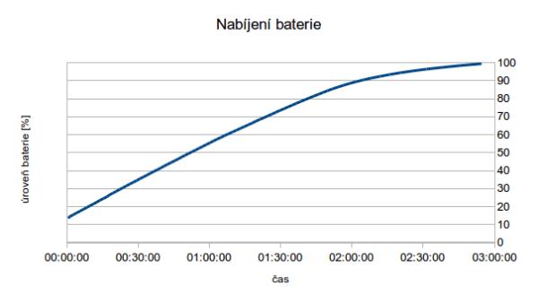Nabití baterie trvá necelé tři hodiny