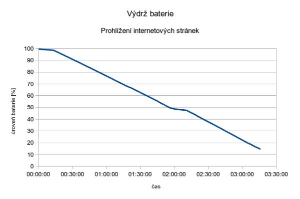 Zopo-ZP998-vydrz-prohlizeni-internetu