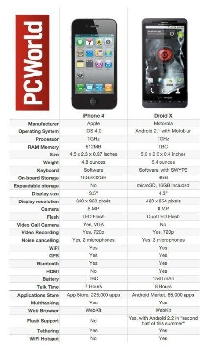 199729-iphone-4-vs.-droid-x_original