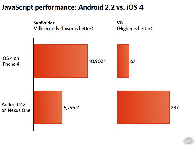 Srovnání iOS4 a Androidu 2.2 ve výkonu JavaScriptu