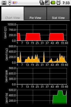 Graf odběru komponent v průběhu času