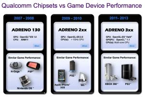Srovnání výkonu grafických jader Ardeno