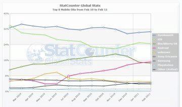 Podíl mobilních operačních systémů na návštěvnosti webu od února 2010 do února 2011
