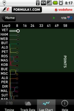 Graf vyjadřující pořadí jezdce v jednotlivých kolech závodu