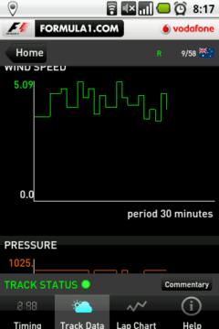 Rychlost větru v průběhu závodu