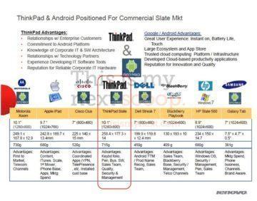 ThinkPad Tablet – srovnání s konkurencí