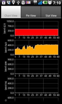 PowerTutor vám poví, které programy se nejvíce podílejí na spotřebě baterie