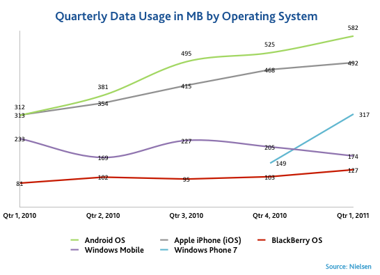 data-usage-by-os
