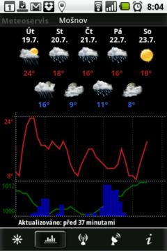 Předpověď počasí na následujících pět dnů
