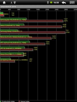 Ani výsledky v SmartBench 2010 neoslní
