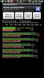 Výkon CPU a GPU podle SmartBench 2011