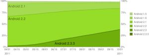 Vývoj zastoupení jednotlivých verzí Androidu