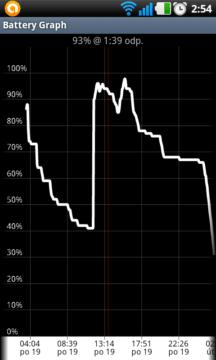Ukázkový graf spotřeby baterie