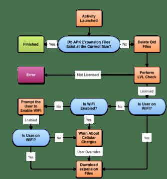 Diagram procesu stahování rozšiřujících souborů