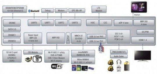exynos5systemdiagramsmall1-580×274-540×255