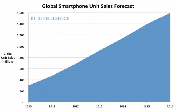 global-smartphone-unit-sales-forecast