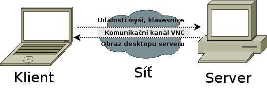 vnc-01