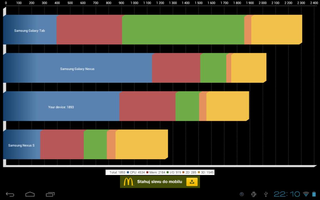 Benchmark Quadrant na A500 s Androidem 4.0.3