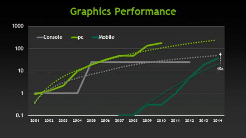 NVIDIA_Consoles_vs_mobile_performance_chart