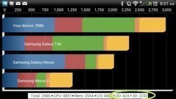Výsledky benchmarku Quadrant s deaktivovanou 2D akcelereací