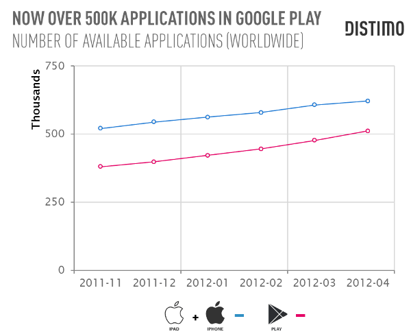 Now-Over-500K-Applications-In-Google-Play1_
