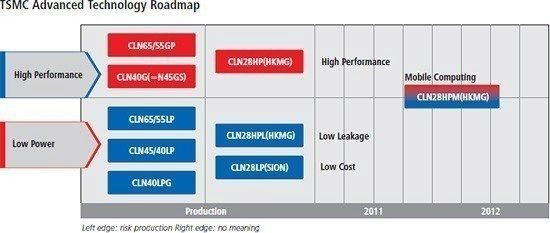 tsmc_28nm_roadmap