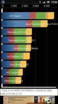 Sony Xperia P - Benchmark