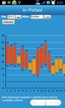 Teploty v daném místě v uplynulých měsících a letech