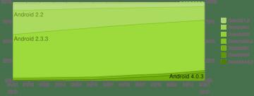 Historie vývoje zastoupení jednotlivých verzí Androidu;