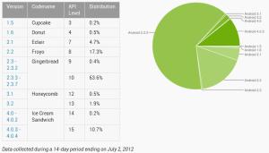 Zastoupení verzí Androidu v rámci 14denního období do 2. července 2012