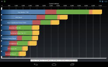 Nexus 7 přetaktovaný na 1,64 GHz trhá rekordy v benchmarcích