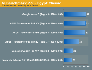 Původní test Egypt