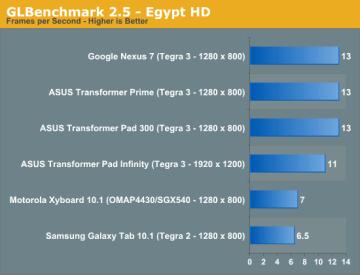 Nový a náročnější test Egypt HD