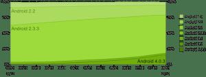Graf historie vývoje zastoupení verzí Androidu