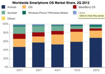 Vývoj trhu chytrých telefonů za poslední rok