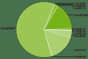 Grafické vyjádření zastoupení jednotlivých verzí Androidu