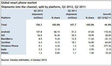 Podíl operačních systému na trhu s chytrými telefony - srovnání 2. čtvrtletí let 2012 a 2011 dle společnosti Canalys.