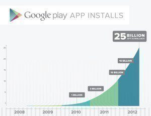 K dosažení 10 miliard potřeboval Google tři roky, skok o dalších 15 miliard zvládl za devět měsíců.