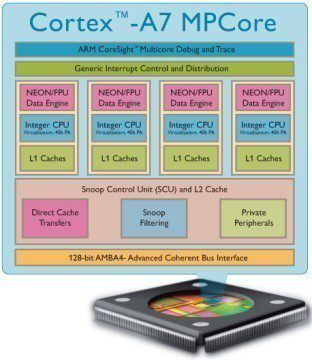 Cortex-A7_MPCore458x528(1)