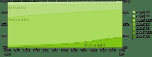 Historický vývoj zastoupení jednotlivých verzí Androidu