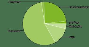 Zastoupení jednotlivých verzí Androidu - září 2012