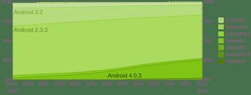 Grafické znázornění vývoje zastoupení jednotlivých verzí