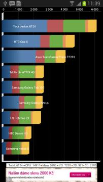 Výsledky benchmarku Quadrant