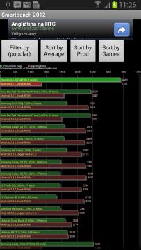 Výsledky benchmarku Smartbench 2012