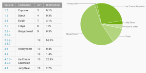 Graf verzí Androida