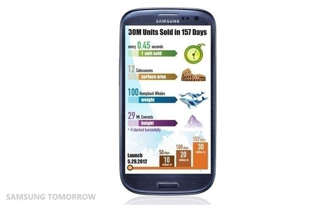 Samsung-GALAXY-S-III - 30 milionů prodaných kusů