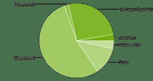 Zastoupení jednotlivých verzí systému Android v říjnu 2012
